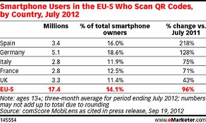 QR Code usage Stastics by Country